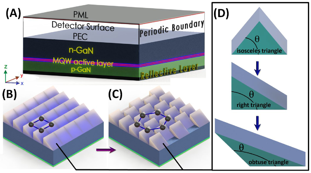 High light extraction efficiency LEDs with asymmetric obtuse